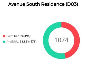 avenue-south-residence-total-sales